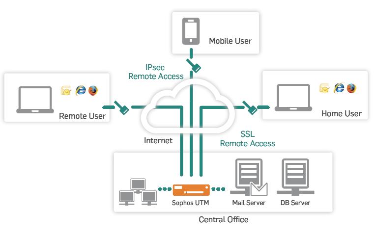 Sophos IPsec Client   EnterpriseAV com